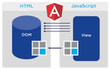 The mechanics of DOM updates in Angular
