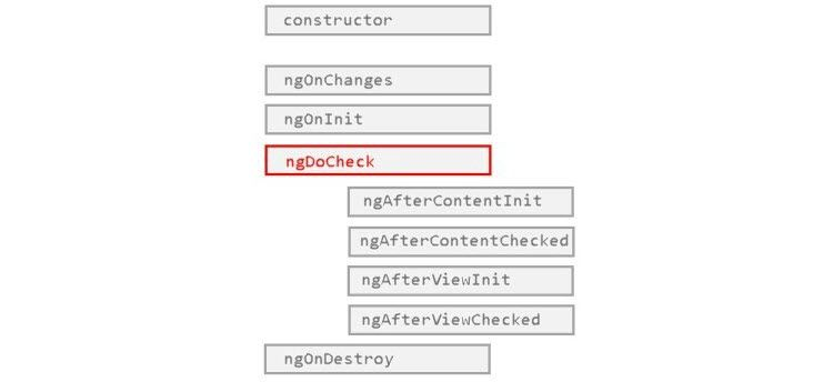 If you think `ngDoCheck` means your component is being checked — read this article