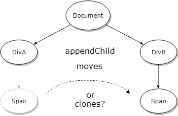 Here is why appendChild moves a DOM node between parents