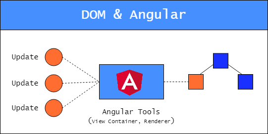 Working with DOM in Angular: unexpected consequences and optimization techniques